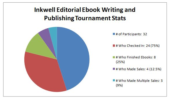 ebook-writing-tournament-stats