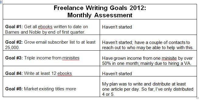 freelance-writing-goals-2012-monthly-assessment