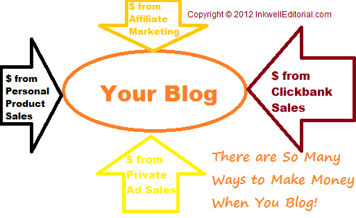There are so many ways to make money blogging!