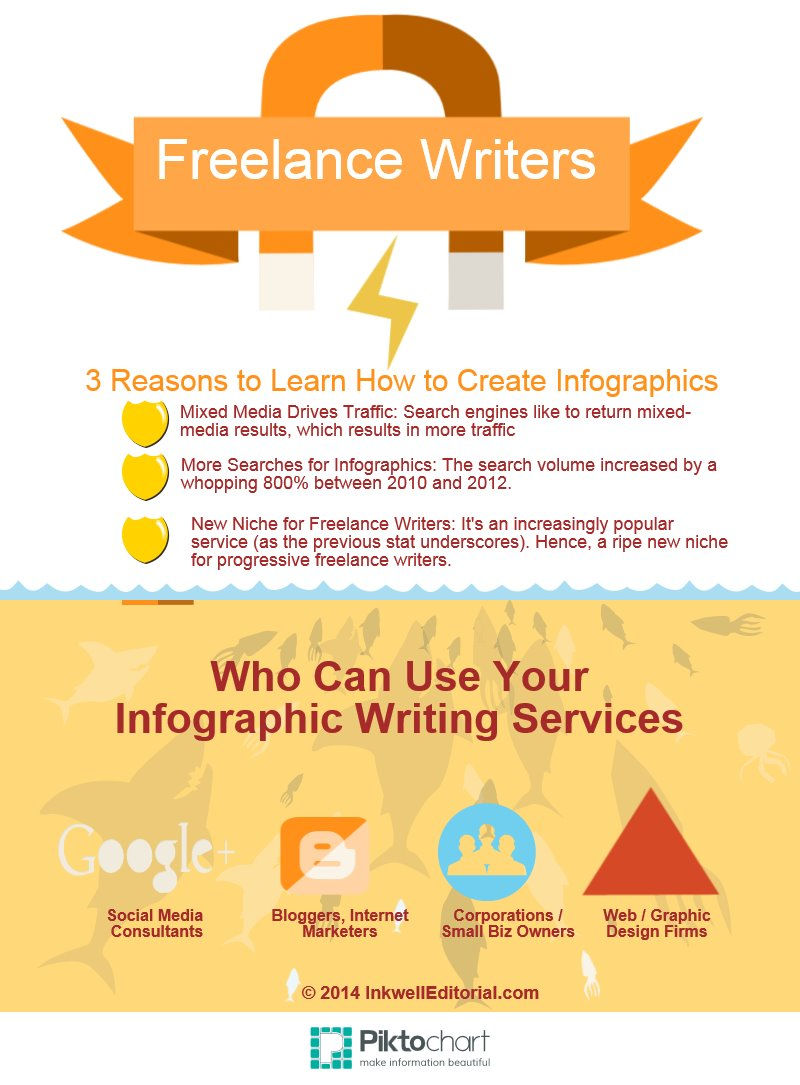 quick tip for lance writing success inkwell editorial infographic writing a new lucrative niche for lance writers