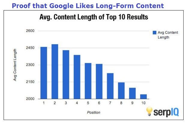 Google rewards long-form content