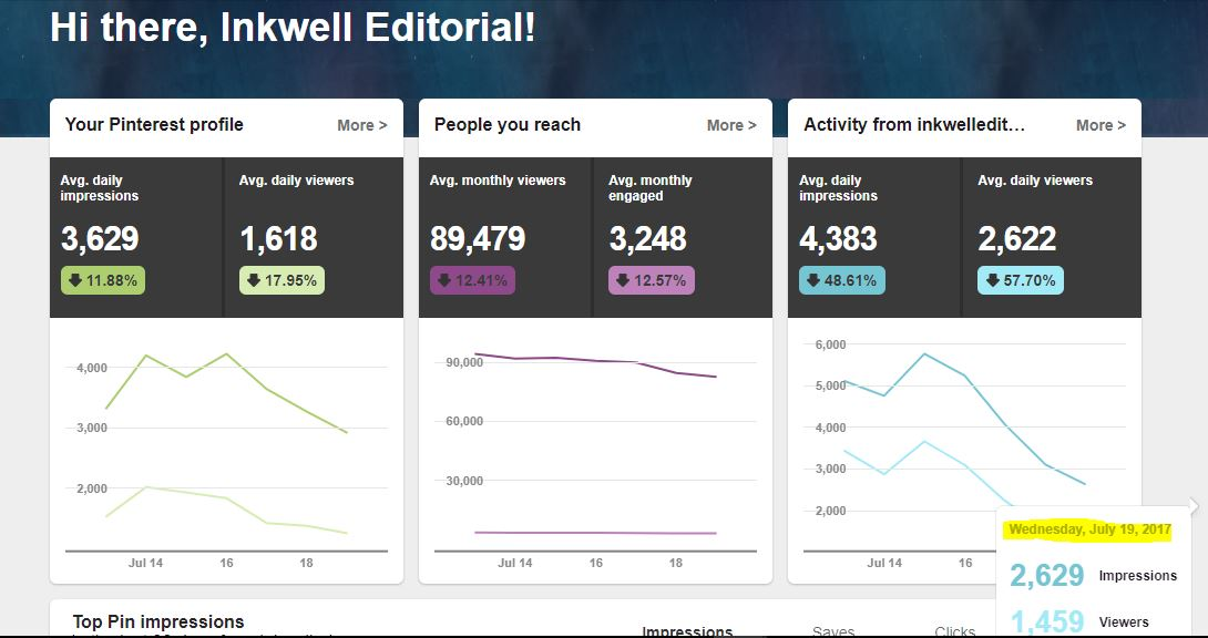 How to Get More Blog Traffic Using Pinterest