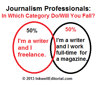 The State of Jobs for Journalism Professionals