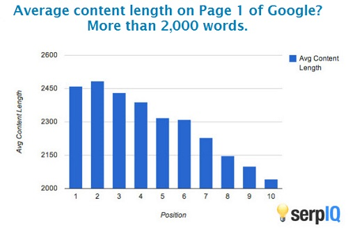 The Science Behind Why Long-Form Content Is So Important