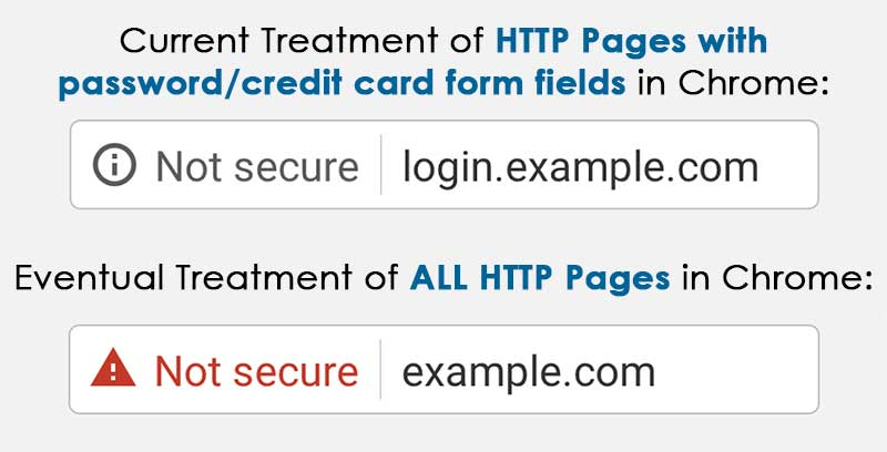 Google Chrome: Site Not Secure Notification Example
