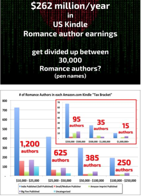 How to Make Money Writing Romance: Indie Author Sales & Earnings