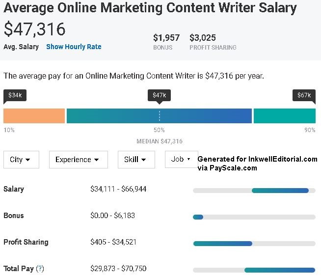 What Is SEO Writing? A Comprehensive Overview for 2019: Salary